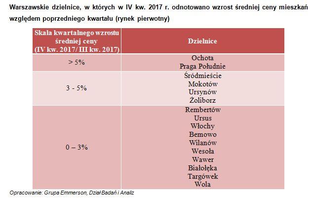 Warszawa pożegnała rok 2017 wzrostem cen mieszkań